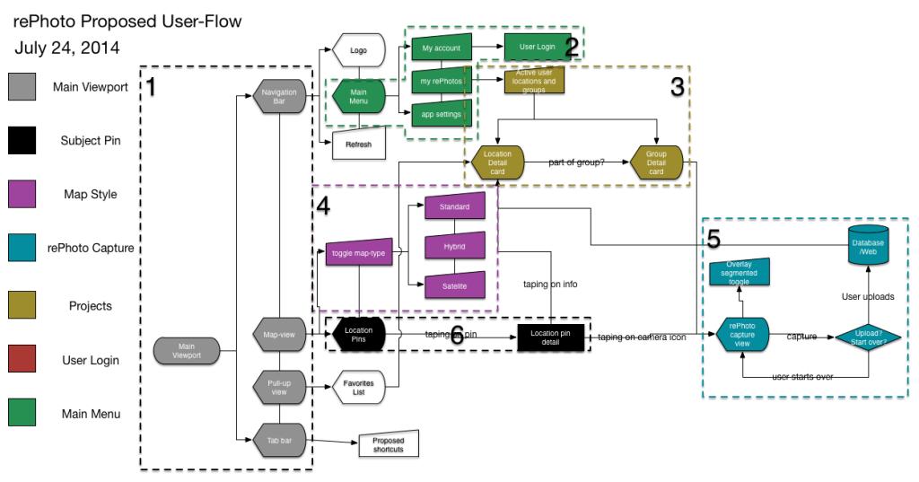 iOS Proposed Flow